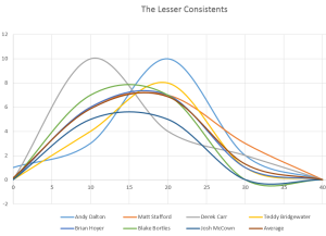 The Lesser Consistents